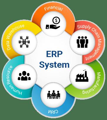Povezava trgovine z ERP
